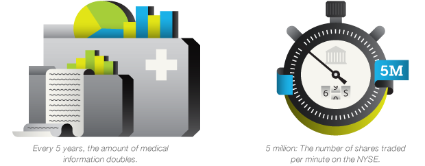 Every 5 years the amount of medical information doubles. 5 million: the amount of shares traded per minute on the NYSE.