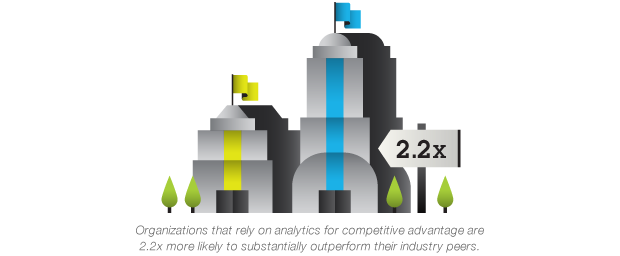 Organizations that rely on analytics for competitive advantage are 2.2x more likely to outperform their industry peers.